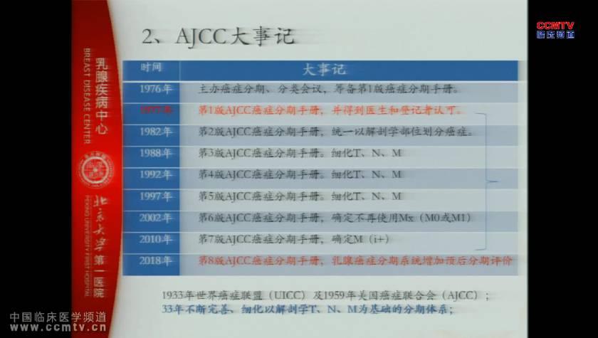 乳腺癌 诊断 AJCC第八版 HER-2阳性 ER PR 解剖学分期 预后分期 刘荫华:AJCC第八版乳腺癌分期更新与中国实践