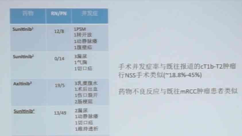 肾癌 综合治疗  杨恺惟:NSS术前新辅助靶向治疗的意义