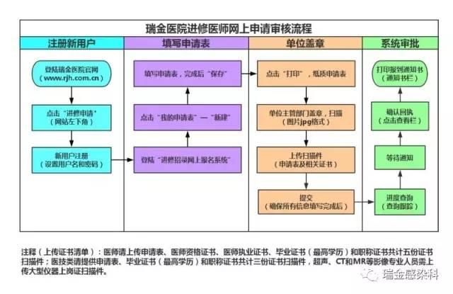 肝病 医教 培训班 2017年上海交通大学医学院附属瑞金医院 《肝病诊疗临床研修班》免费短期进修招生计划