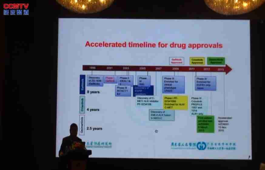 肺癌 诊疗策略 靶向治疗 免疫治疗 T790M 吴一龙:肺癌治疗未来之路 - 靶向治疗、驱动基因检测和免疫治疗