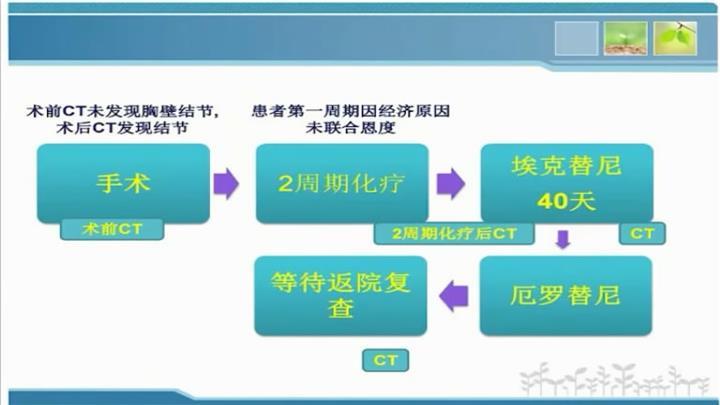 肺癌 病例讨论 MDT 肺腺癌 NSCLC 靶向治疗 EGFR 在线MDT病例讨论:EGFR阳性腺癌二线靶向治疗后病例