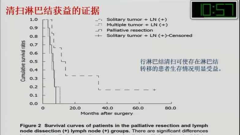 胆系疾病 诊疗策略 淋巴清扫 李江涛:胆内胆管癌的淋巴清扫:证据和争议