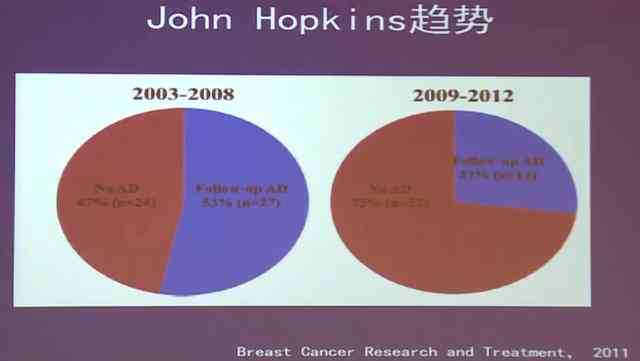 乳腺癌 前哨淋巴结 手术 冰冻病理 王殊:乳腺癌前哨淋巴结的术中评估