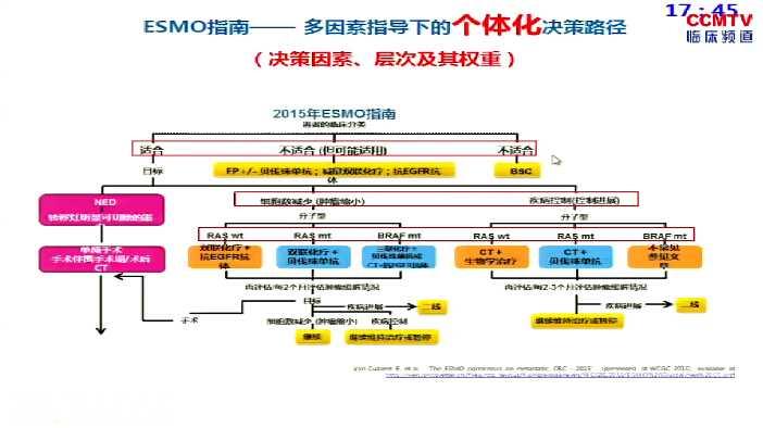 结直肠癌 诊疗策略 综合治疗 MDT 张俊:mCRC内科一线治疗的策略与选择