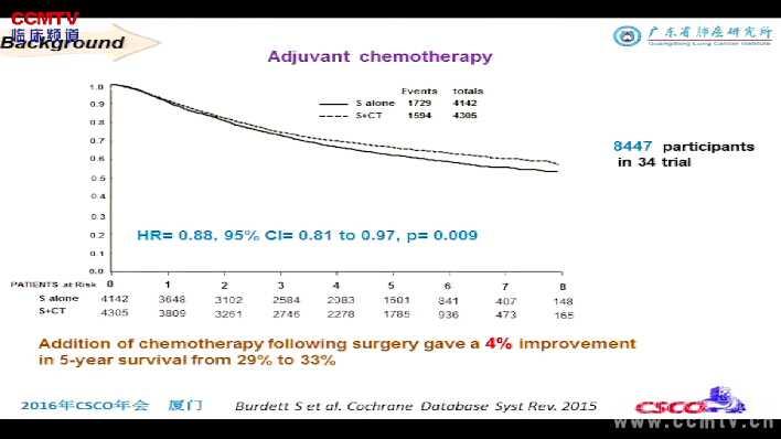 董忠谊:基于组织亚型切除后肺腺癌辅助PD-1阻断免疫治疗的价值
