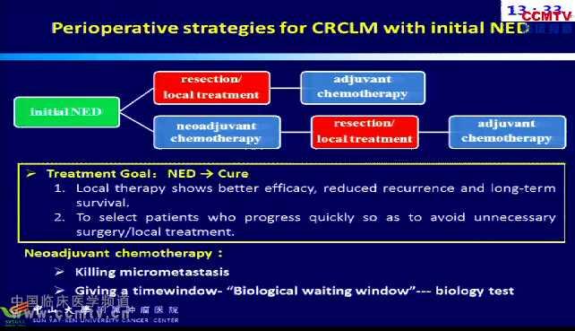 结直肠癌 诊疗策略 肝转移 综合治疗 陈功:CRC伴肝转移的治疗