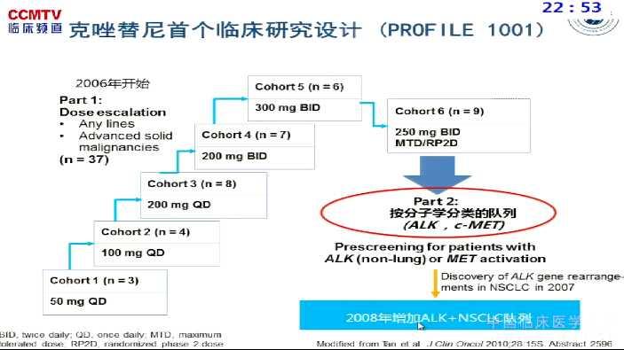 肺癌 靶向治疗 ALK 克唑替尼 程颖:PROFILE-1029研究-克唑替尼在亚裔ALK阳性NSCLC人群中的一线治疗