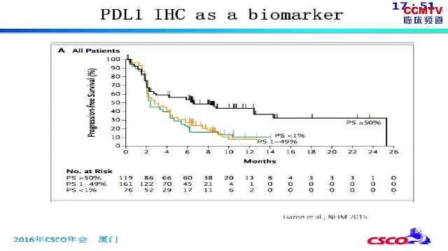 癌症 基础医学 免疫治疗 耐药 PD-1 P Hanmmerman:免疫检查点抑制剂的原发或继发性耐药