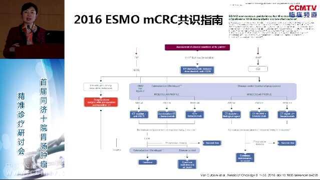 结直肠癌 诊疗策略  指南共识 黄镜:从2016ESMO指南看MCRC整体治疗策略