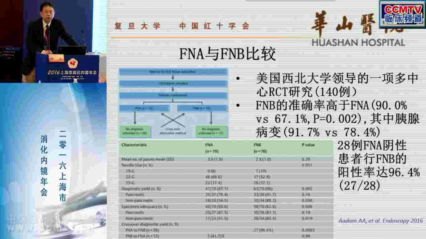 胰腺癌 诊断 内镜 EUS 钟良:EUS-FNA在胰腺占位中的进展及价值